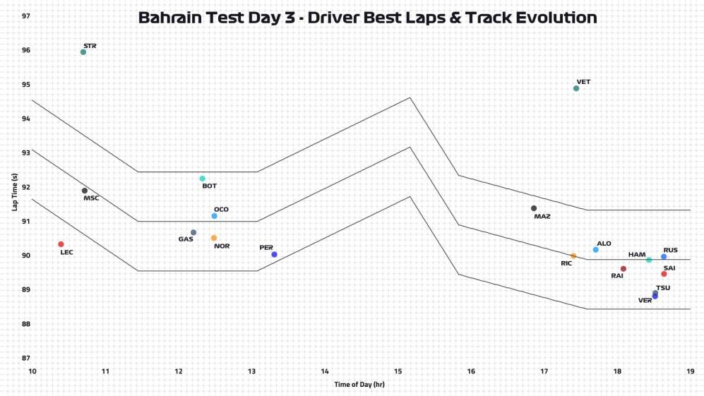 Day-3-Driver-Best-Laps.jpg