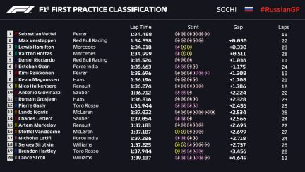 RUS18 FP1 Classification Provisional End of Session.jpg