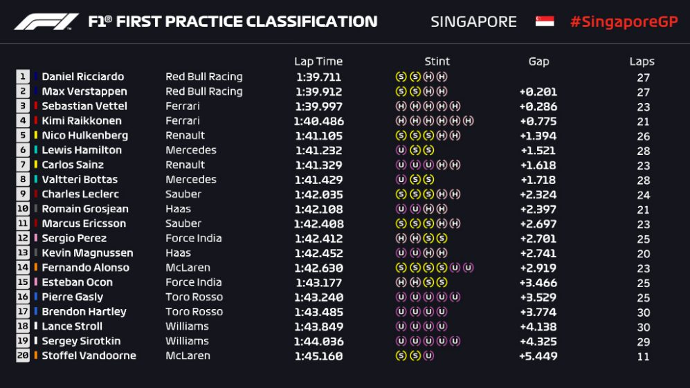 SIN FP1 PROVISIONAL CLASSIFICATION.jpg