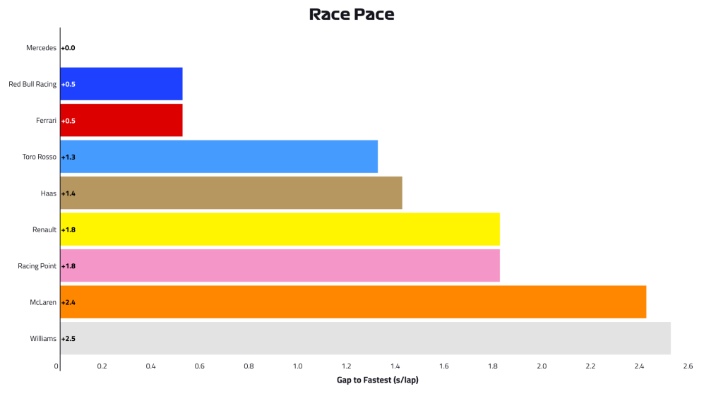 2019-02-brn-p2-race-pace.png