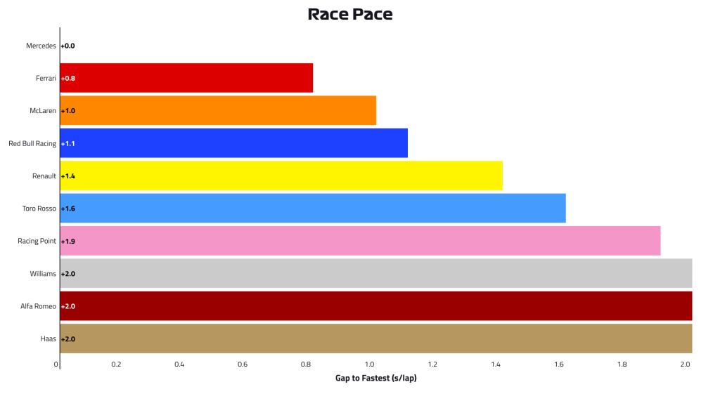 2019-07-can-p2-race-pace.png