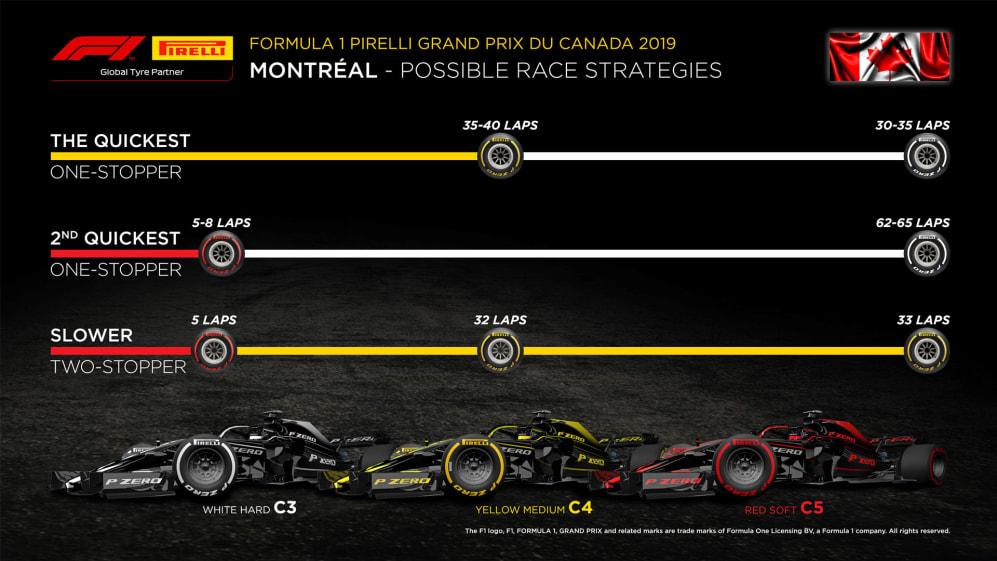 Pirelli strat graph sized.jpg