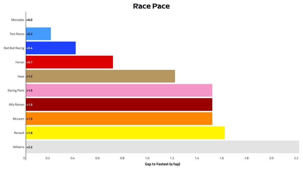 2019-03-chn-p2-race-pace.jpg