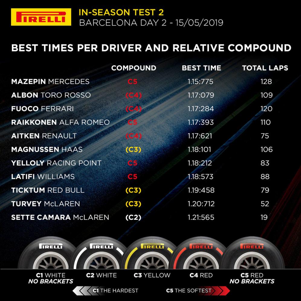 Pirelli Test Day 2.jpg