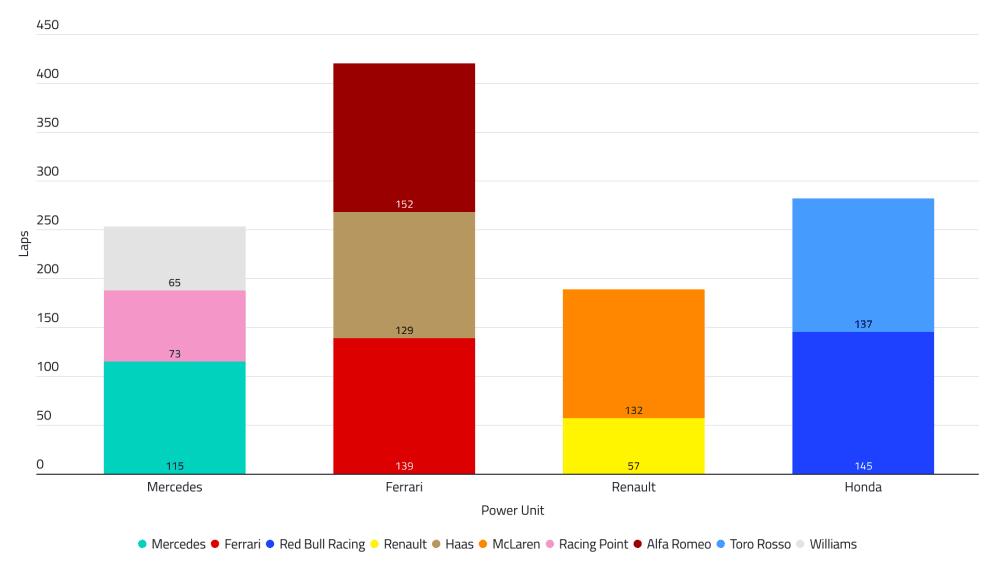 2019%2000%20ESP%20T1D4%20Power%20Unit%20Laps.png