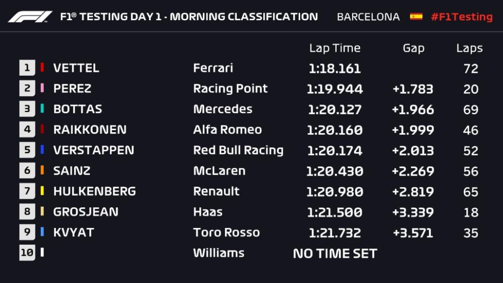 T1 D1 Morning Classification.jpg