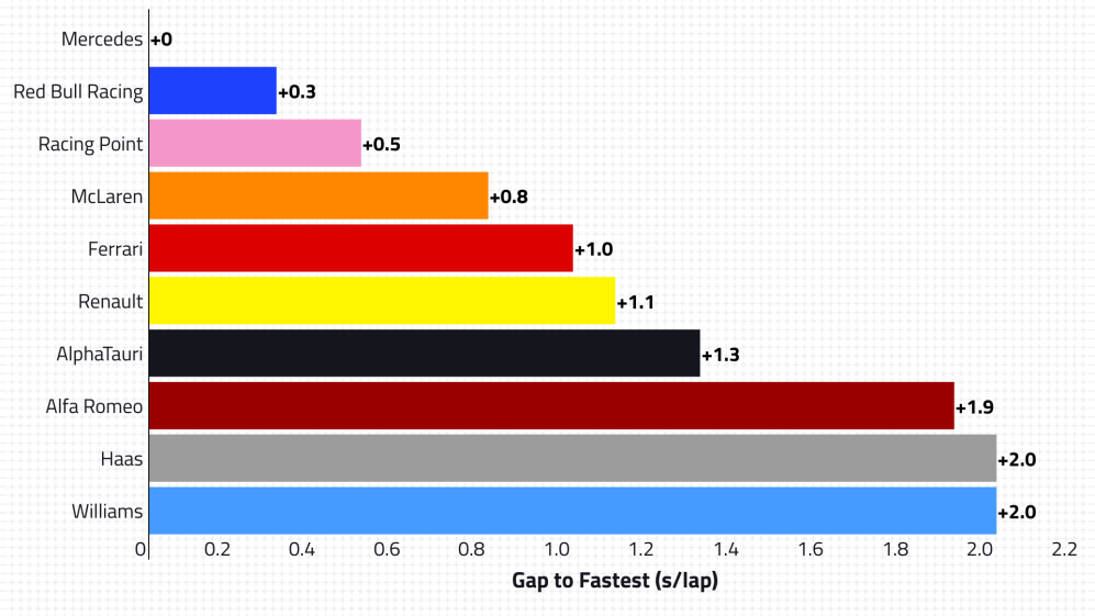 2020-02-aut-p2-qualifying-speed.png