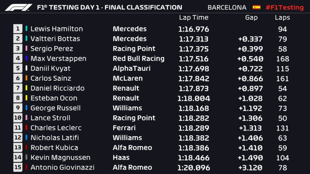 Day 1 Final Classification 5pmjpg