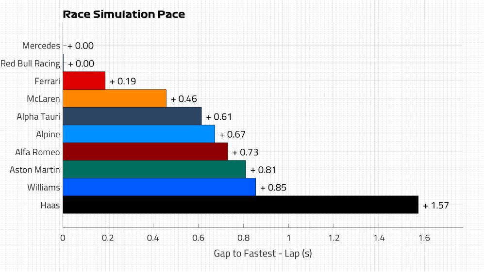 Race Pace Lap.png