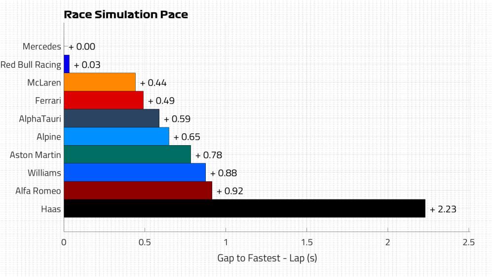 Race Pace Lap.jpg