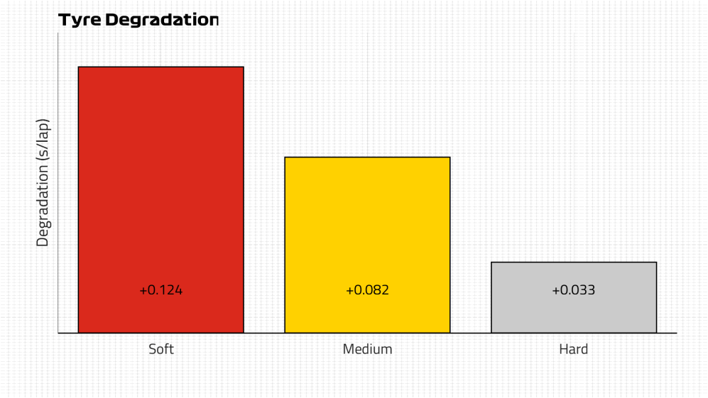 Tyre Degradation.png