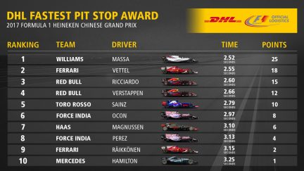 02_CHI_Fastest_Pit_Stop_Award_Top10.jpg