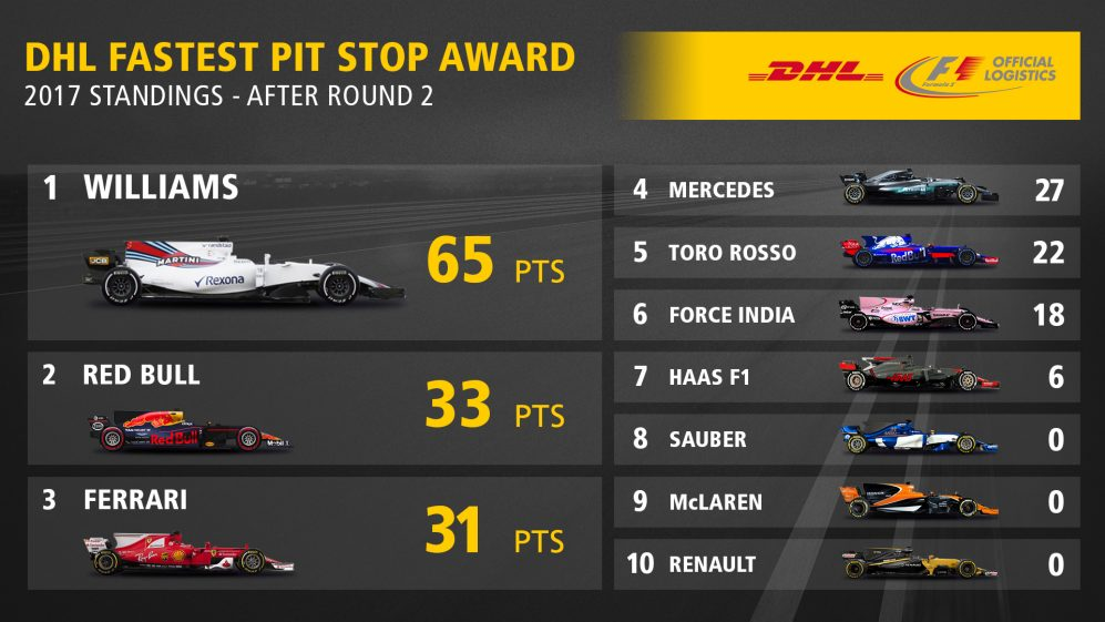 02_DHL Fastest Pit Stop Standings 2017 Round 2.jpg