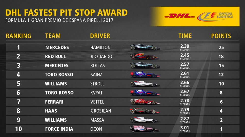 05_ESP_Fastest_Pit_Stop_Award_Top10.jpg