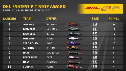 06_MON_Fastest_Pit_Stop_Award_Top10.jpg