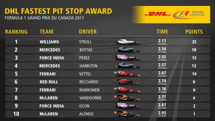 07_CAN_Fastest_Pit_Stop_Award_Top10.jpg
