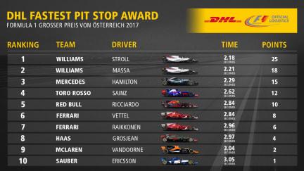 09_AUT_Fastest_Pit_Stop_Award_Top10.jpg