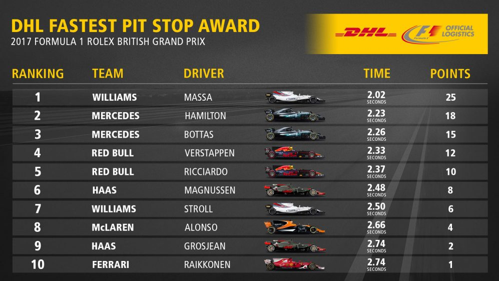 10_GBR_Fastest_Pit_Stop_Award_Top10.jpg