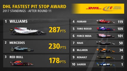 11_DHL Fastest Pit Stop 2017 Rnd 11 Standings.jpg