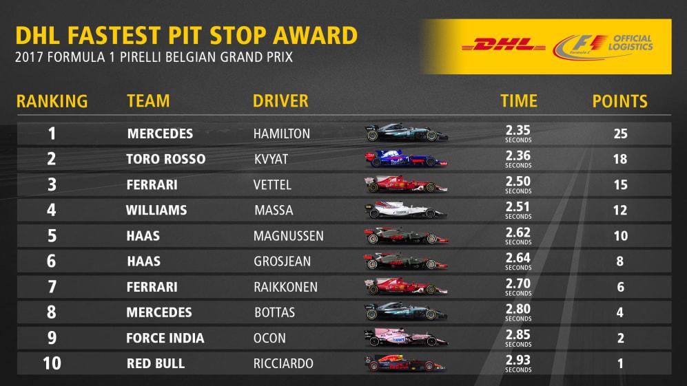 12_BEL_Fastest_Pit_Stop_Award_Top10 (1).jpg
