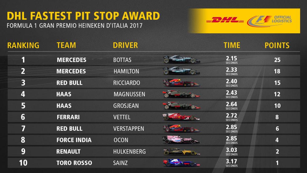 13_ITA_Fastest_Pit_Stop_Award_Top10.jpg