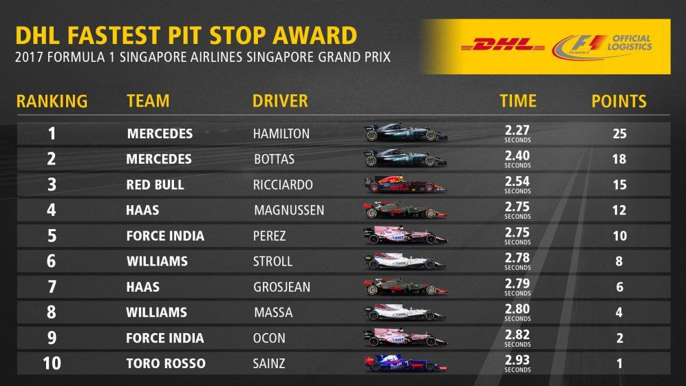 14_SIN_Fastest_Pit_Stop_Award_Top10 (1).jpg
