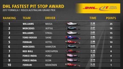 AUS_Fastest_Pit_Stop_Award_Top10.jpg