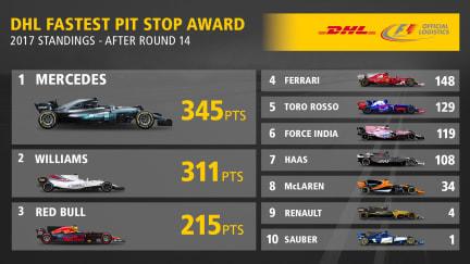 DHL Fastest Pit Stop Standings - Rnd 14.jpg