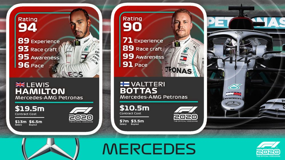 Revealed: Driver ratings in Codemasters' new F1 2020 game ...
