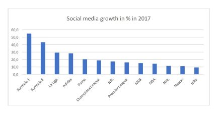 2017 social media growth