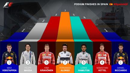 most-podiums-spain.jpg