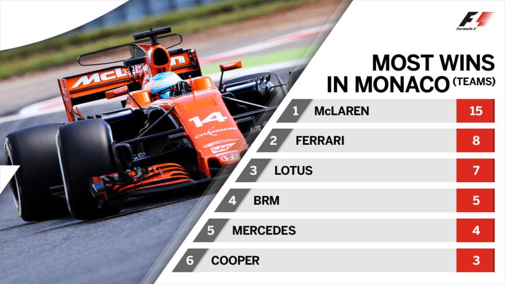 most-wins-team monaco.jpg