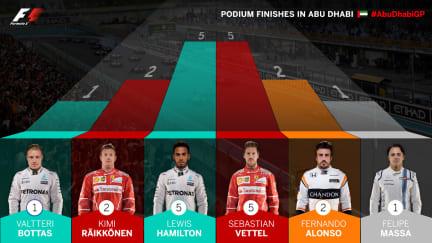 podium-finishes-abu.jpg