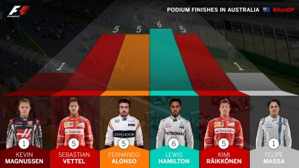 podium-finishes-in-australia.jpg