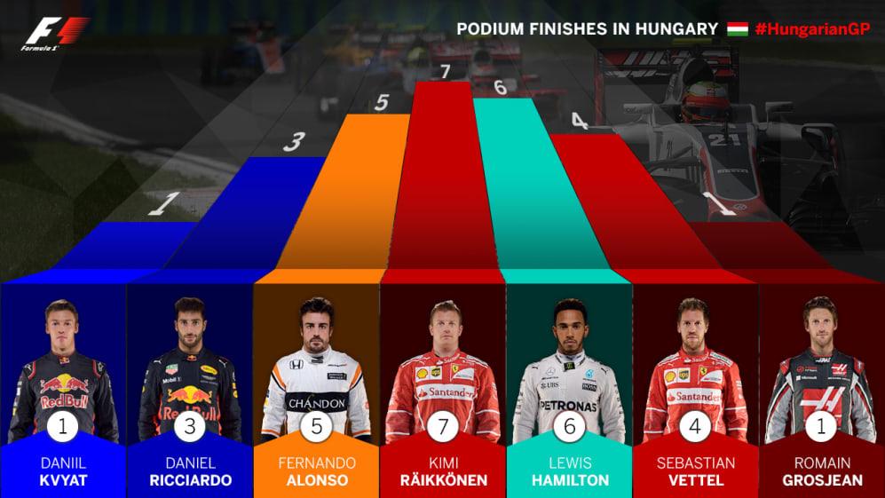 podium-finishes-in-hungary.jpg
