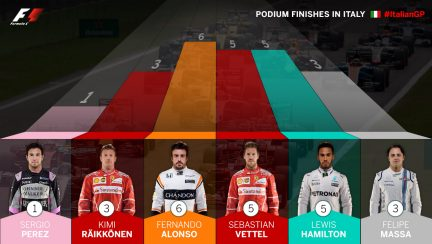 podium-finishes-in-italy.jpg