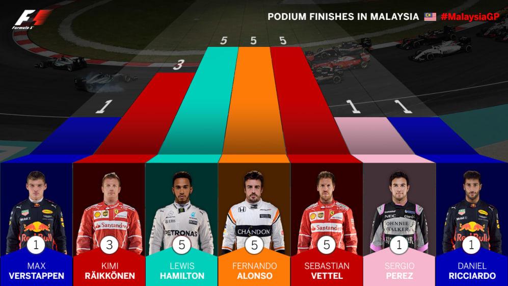 podium-finishes-malaysia.jpg