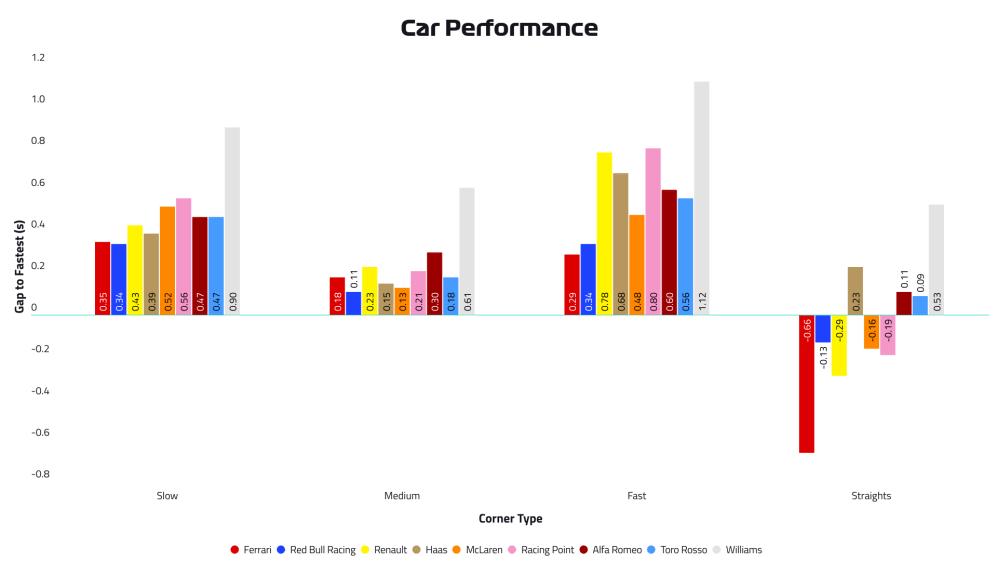 2019-10-gbr-p2-car-performance.png