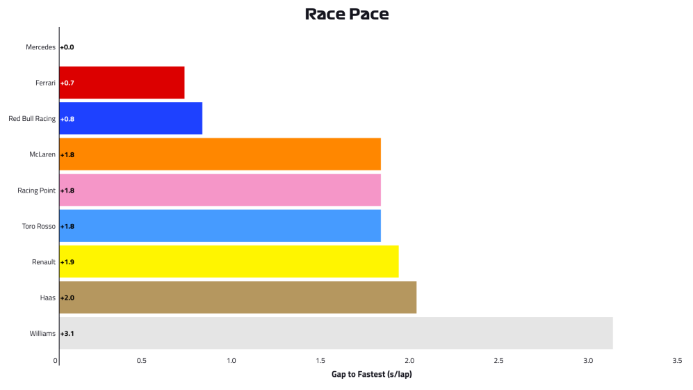 2019-10-gbr-p2-race-pace.png