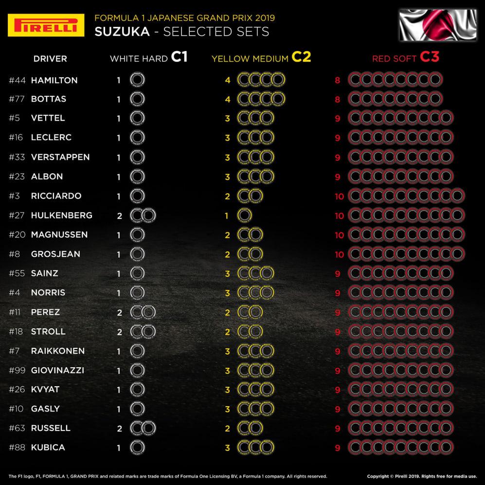 F1 Japaneses GP 2019 Tyre Choice