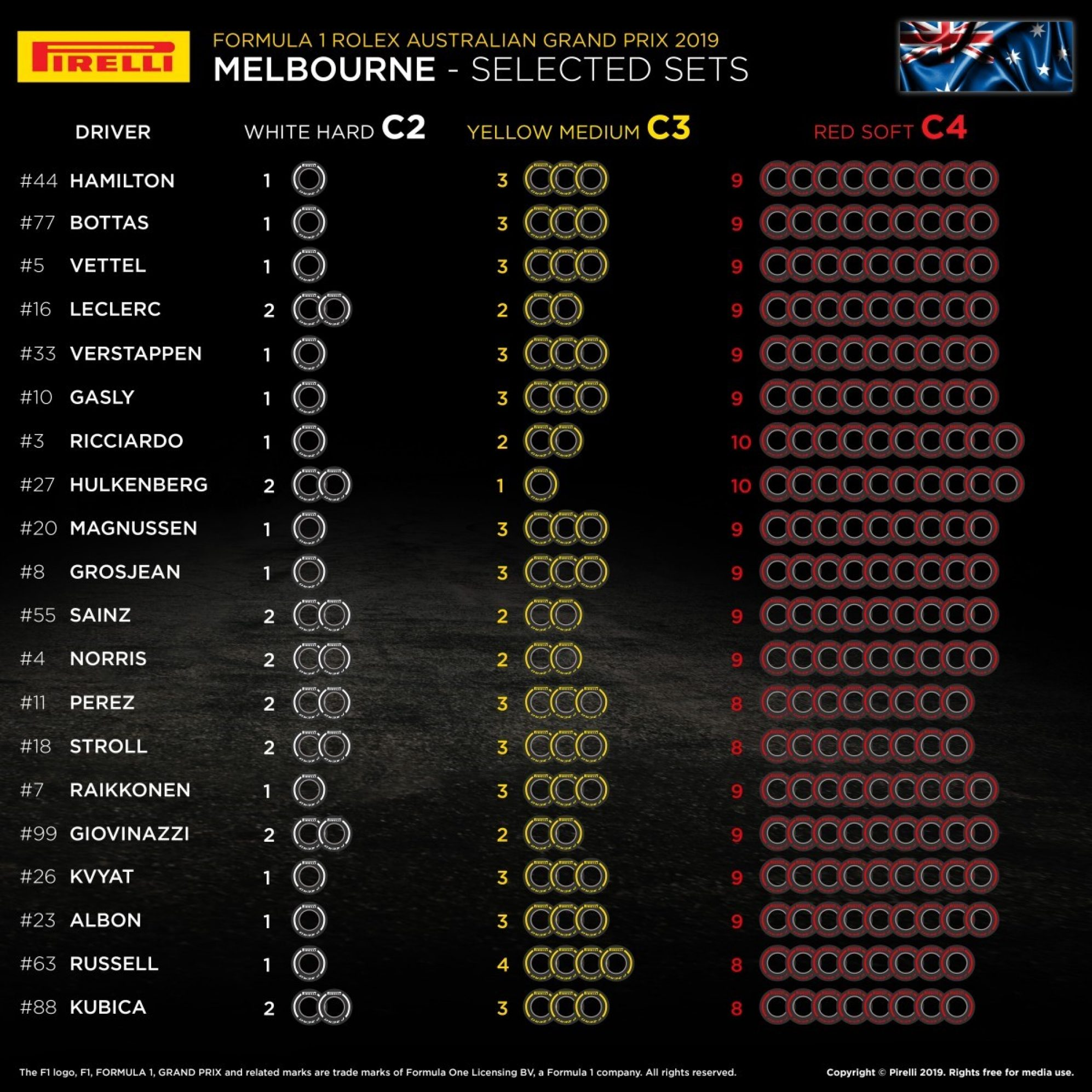 [F1 2019] Race 1 GP Van Australië