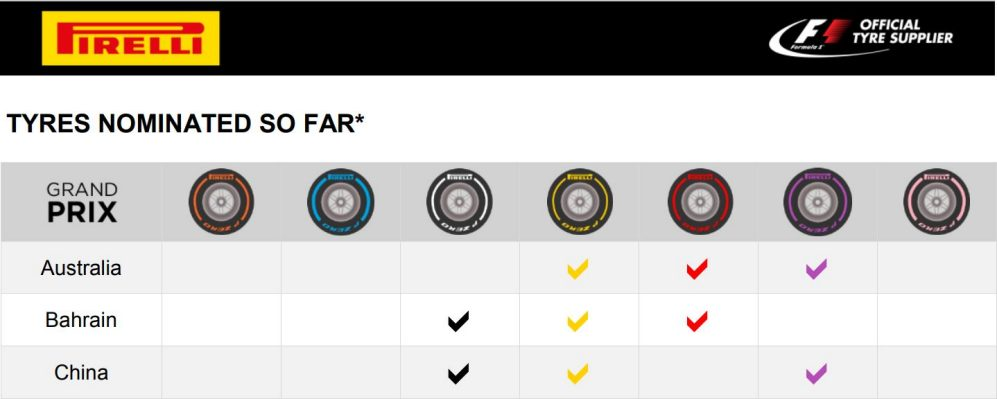 Pirelli Announce Tyre Compounds For First 2018 Races