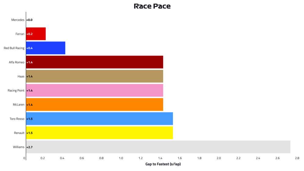 2019-11-ger-p2-race-pace.png