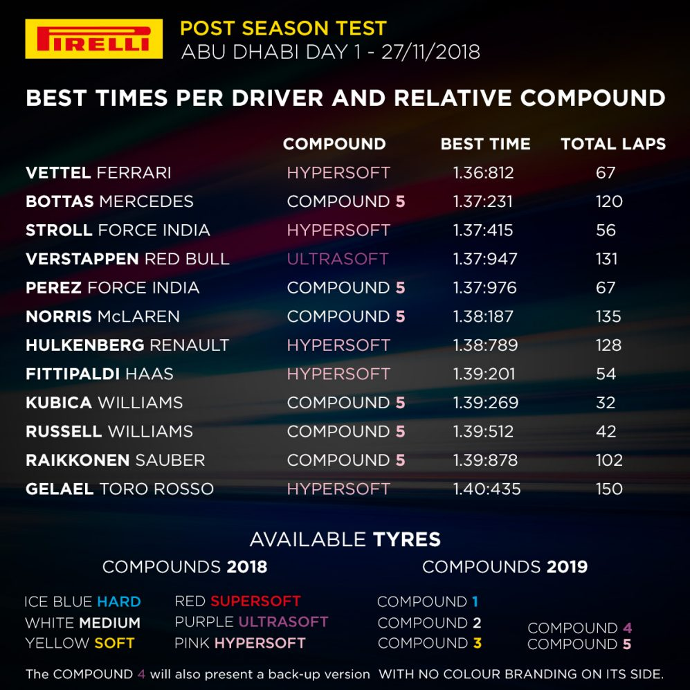 Abu Dhabi tyre test (Day 1) .jpg
