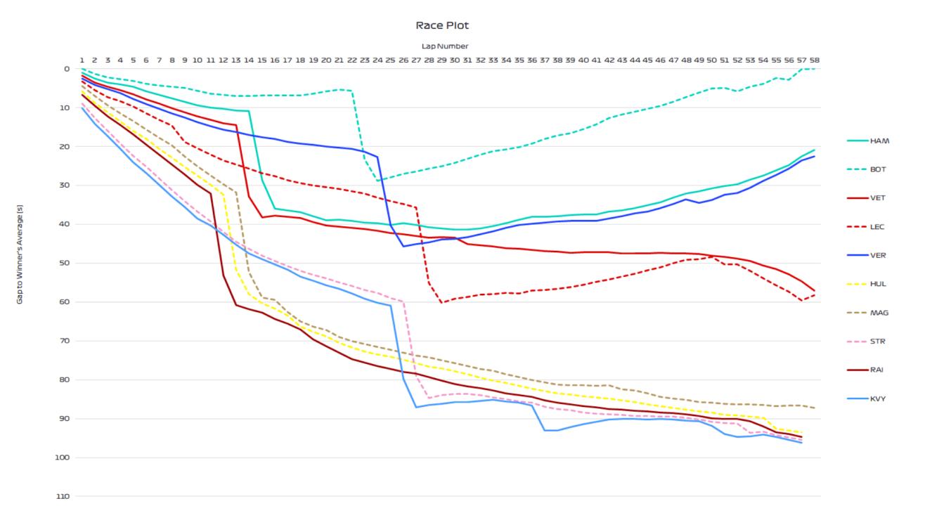 https://www.formula1.com/content/dam/fom-website/manual/Misc/Williams2019car/2019-01-aus-top-10-race-plot.png.transform/6col-retina/image.png