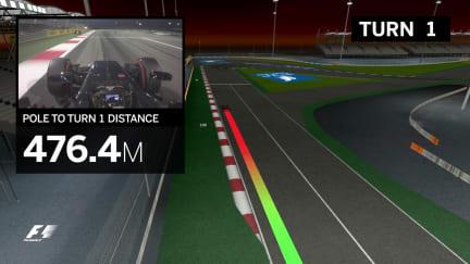 Virtual Circuit Guide - Bahrain