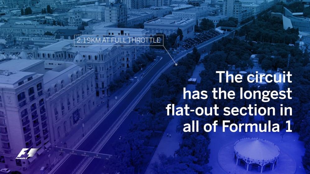 Fast facts - Azerbaijan
