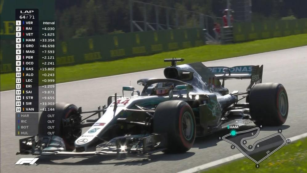 RACE: Hamilton retires for Mercedes double DNF
