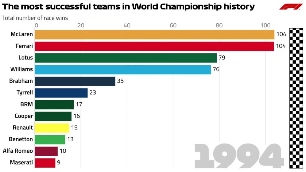 From Race 1 to 1000 - The most successful teams in World Championship history