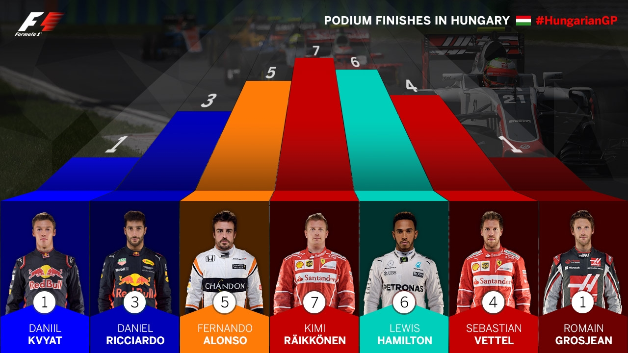 https://www.formula1.com/content/fom-website/en/latest/features/2017/7/need-to-know--hungary/_jcr_content/featureContent/image_7.img.jpg/1500905121481.jpg